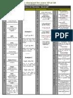 Resumé écrit schématisé des cours 15 et 16 d'Al-Itqan
