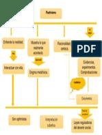 2.3.-Mapa Conceptual Positivismo