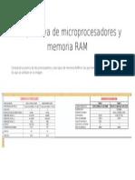 Comparativa de Microprocesadores y Memoria RAM