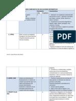 Cuadro Comparativo de ERP Aplicaciones Informáticas