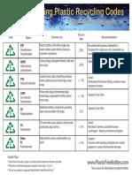 Understanding Plastic Codes