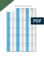 Tabla de Equivalencias mm vs inch
