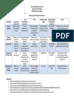 Consulta 1 - Mecanismos De Producción Primaria.docx