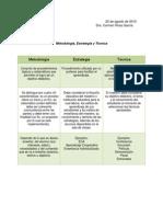Metodologia,Estrategia y Tecnica