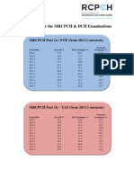 Pass Rates for the Web FINAL Including DCH 2013 Passrates Update