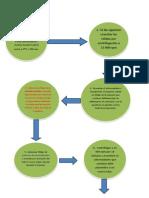 Materiales y Métodos Pract2