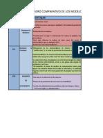 Cuadro Comparativo de Los Modelos de Comercio Electronico