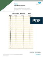 SAT Percentile Ranks 2012