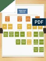 Estructura Del Sistema de Distribución Turística