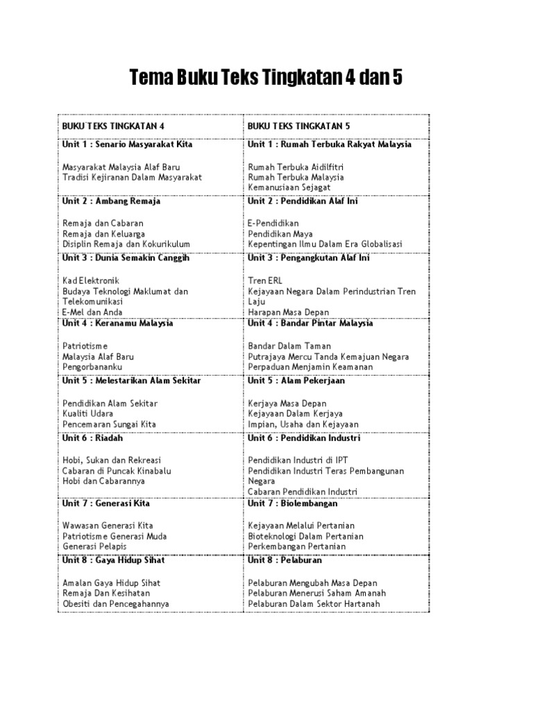 Tema Buku Teks Bahasa Melayu Tingkatan 4 Dan 5