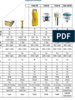 Comparativo técnico de equipamentos GNSS