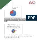 Analysing Post Graph