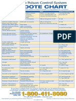 CPCS Antidote Chart