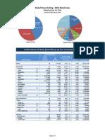Sales Report 2013