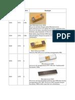 Perkembangan Prosesor Intel Dan Amd