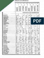 Itinerario de Distancias p. 8-13