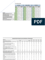 Fall 2014 Climate Survey Summary and Districtwide Results