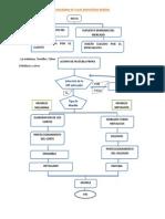 Diagrama de Flujo Industrias Borda