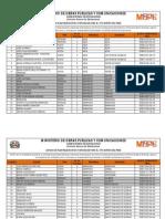 Listado de Provincias Sorteo de Obras ME-CCC-SO-2014-01-GD