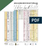 Global chronostratigraphical correlation table (v. 2011)