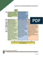 The Historical Development of the Appraiser Regulatory System