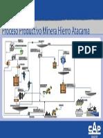 Cap Mineria Proceso Productivo Minera Hierro Atacama