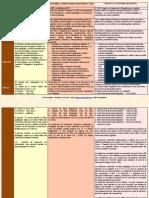 Resumen de Cuadro Comparativo Ley Profesores11111