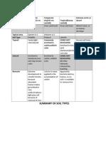 Summary of Soil Types