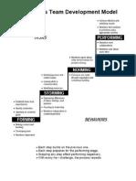 Handout 1-Tuckmans Development Model