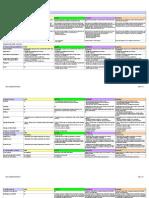 Data Classification Template