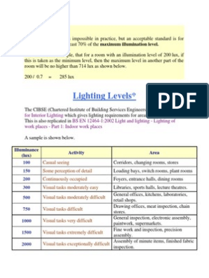 cibse code for interior lighting free download