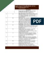 Contoh Deskripsi Raport Kurikulum 2013