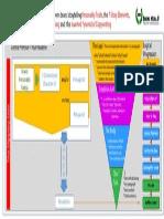 The Inverted Pyramid of Digital Copywriting & Brand Storytelling