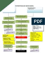 Pathophysiology Medicine Ward