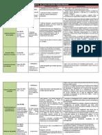 Cuadro Sobre órganos de Control Del Sector Pblico Nacional y Provincial.