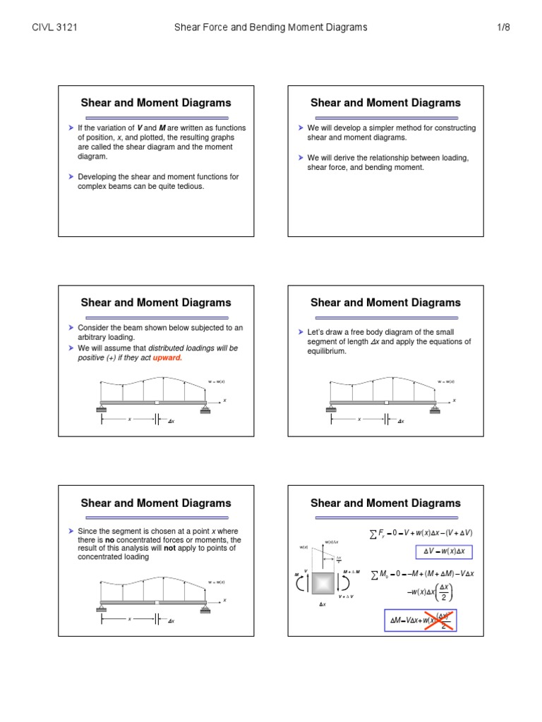 Sfd Bmd Bending Beam Structure Moment Diagrams