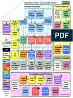 Fluxo de Processos do Gerenciamento de Projetos - PMBoK 5ª Ed.