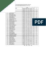 Rekap Nilai PA 2 Kelas CF