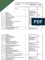 Тематическое планирование по математике  в 5 классе по учебнику Г