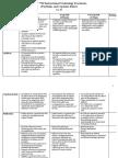 Practicum and Eportfolio Rubric FRIT 7739