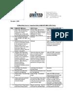 Unitile Ufp vs ASP