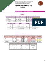 Torneio de Basquetebol 3x3 -resultados