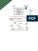 DHCP Sur Materiel CISCO