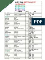 托福閱讀必考單字.pdf