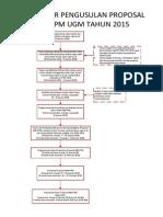 Bagan Alir Pengusulan Proposal Revisi