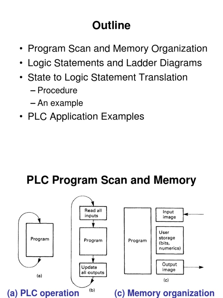 Extra Plc Programmable Logic Controller Control Engineering Ladder Diagram For Elevator