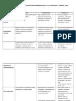 Informe Consolidado de La Gestion Pedagogica Anual de La II