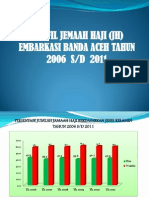 PROFIL KES HAJI 2012 PROVINSI ACEH.ppt