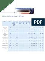 Mechanical Properties of Plastics