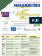 CDC Immunization 0-6 Yrs